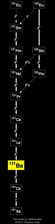Isotope data for barium-131 in the Periodic Table
