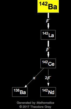 Isotope data for barium-142 in the Periodic Table
